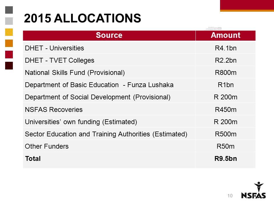 2015 ALLOCATIONS SourceAmount DHET - UniversitiesR4.1bn DHET - TVET CollegesR2.2bn National Skills Fund (Provisional)R800m Department of Basic Educati