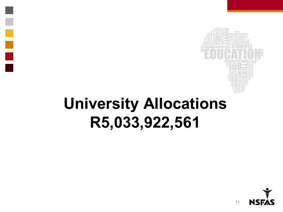 University Allocations R5,033,922,561 11