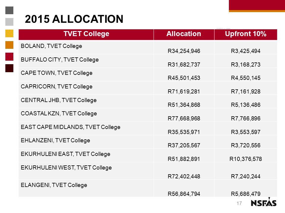 2015 ALLOCATION TVET CollegeAllocationUpfront 10% BOLAND, TVET College R34,254,946 R3,425,494 BUFFALO CITY, TVET College R31,682,737 R3,168,273 CAPE T