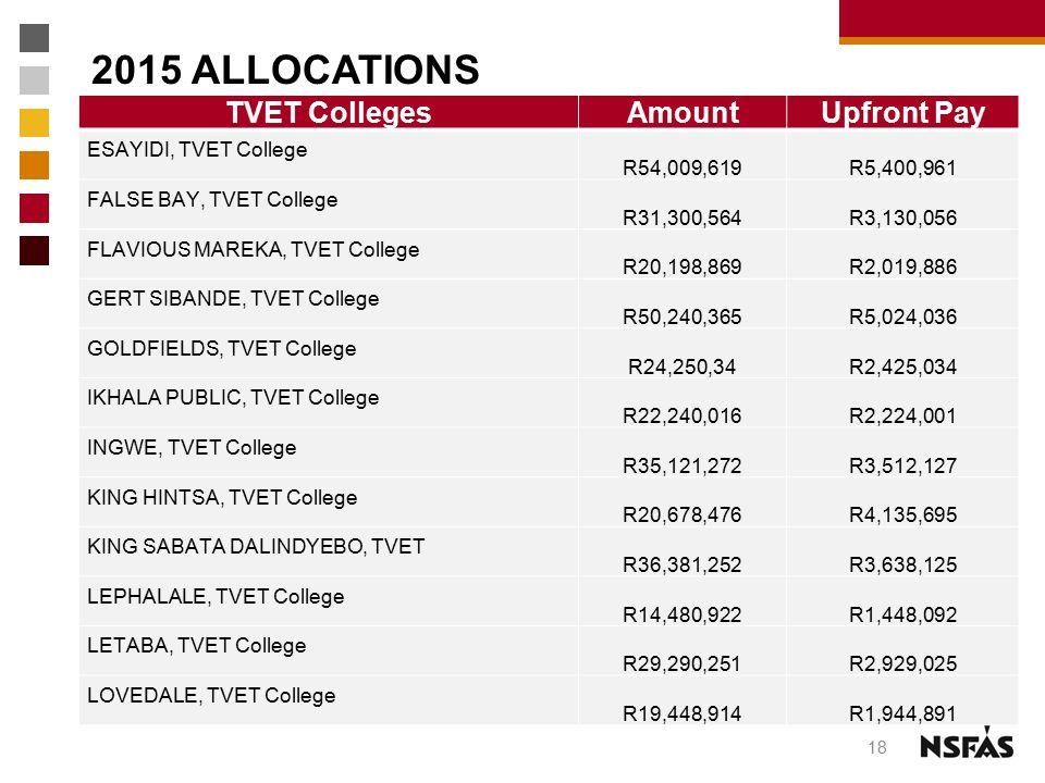 2015 ALLOCATIONS TVET CollegesAmountUpfront Pay ESAYIDI, TVET College R54,009,619 R5,400,961 FALSE BAY, TVET College R31,300,564 R3,130,056 FLAVIOUS M