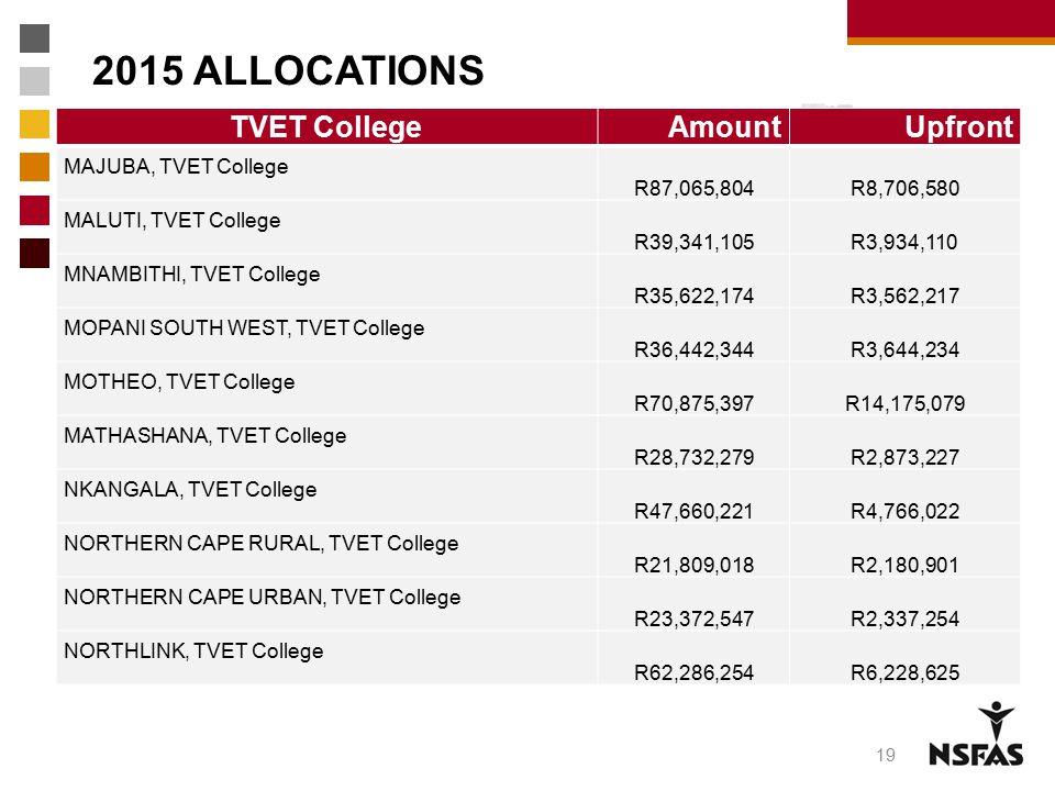 2015 ALLOCATIONS TVET CollegeAmountUpfront MAJUBA, TVET College R87,065,804 R8,706,580 MALUTI, TVET College R39,341,105 R3,934,110 MNAMBITHI, TVET Col