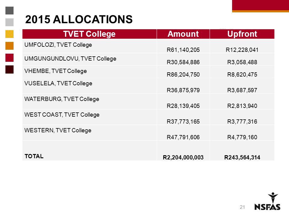 2015 ALLOCATIONS TVET CollegeAmountUpfront UMFOLOZI, TVET College R61,140,205 R12,228,041 UMGUNGUNDLOVU, TVET College R30,584,886R3,058,488 VHEMBE, TV