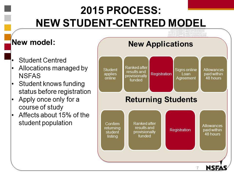2015 PROCESS: NEW STUDENT-CENTRED MODEL 7 Student applies online Ranked after results and provisionally funded Registration Signs online Loan Agreemen