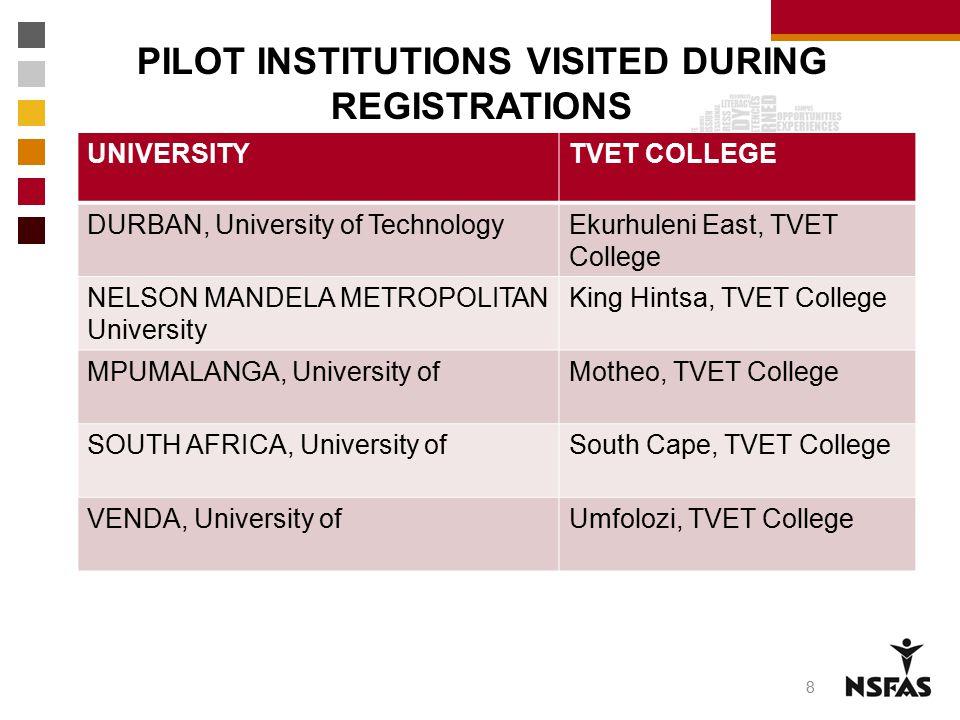 PILOT INSTITUTIONS VISITED DURING REGISTRATIONS UNIVERSITYTVET COLLEGE DURBAN, University of TechnologyEkurhuleni East, TVET College NELSON MANDELA ME