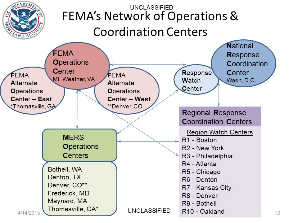 FEMA's Network of Operations & Coordination Centers 4/14/201510 UNCLASSIFIED FEMA Operations Center Mt.