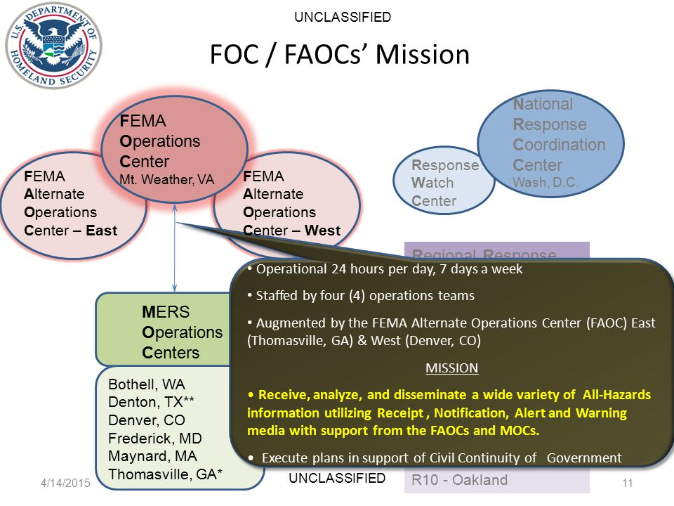FOC / FAOCs' Mission 4/14/201511 UNCLASSIFIED FEMA Operations Center Mt.
