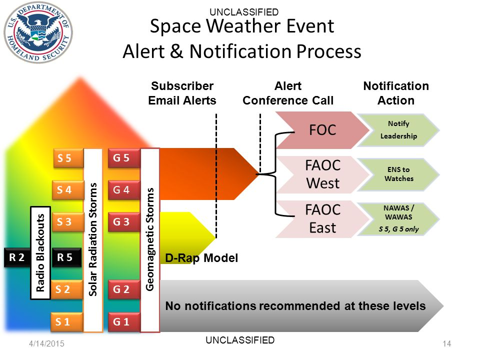 FOC Notify Leadership FAOC West ENS to Watches FAOC East NAWAS / WAWAS S 5, G 5 only Space Weather Event Alert & Notification Process 4/14/201514 UNCLASSIFIED Solar Radiation Storms Geomagnetic Storms G 5 G 4 S 4 G 3 S 3 G 2 S 2 G 1 S 1 R 2 Radio Blackouts R 5 Subscriber Email Alerts Alert Conference Call No notifications recommended at these levels Notification Action D-Rap Model