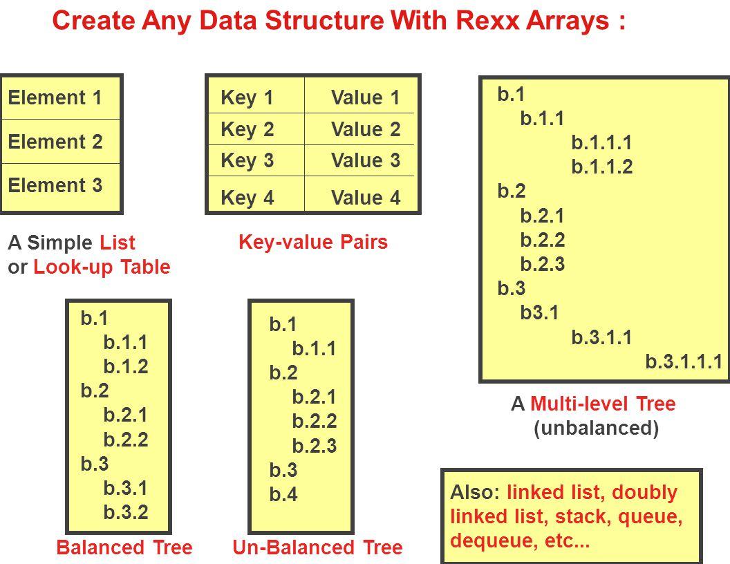 Example-- Creating a Linked List list.0 = HEAD ; list.0.next = 1 /* Define linked list.