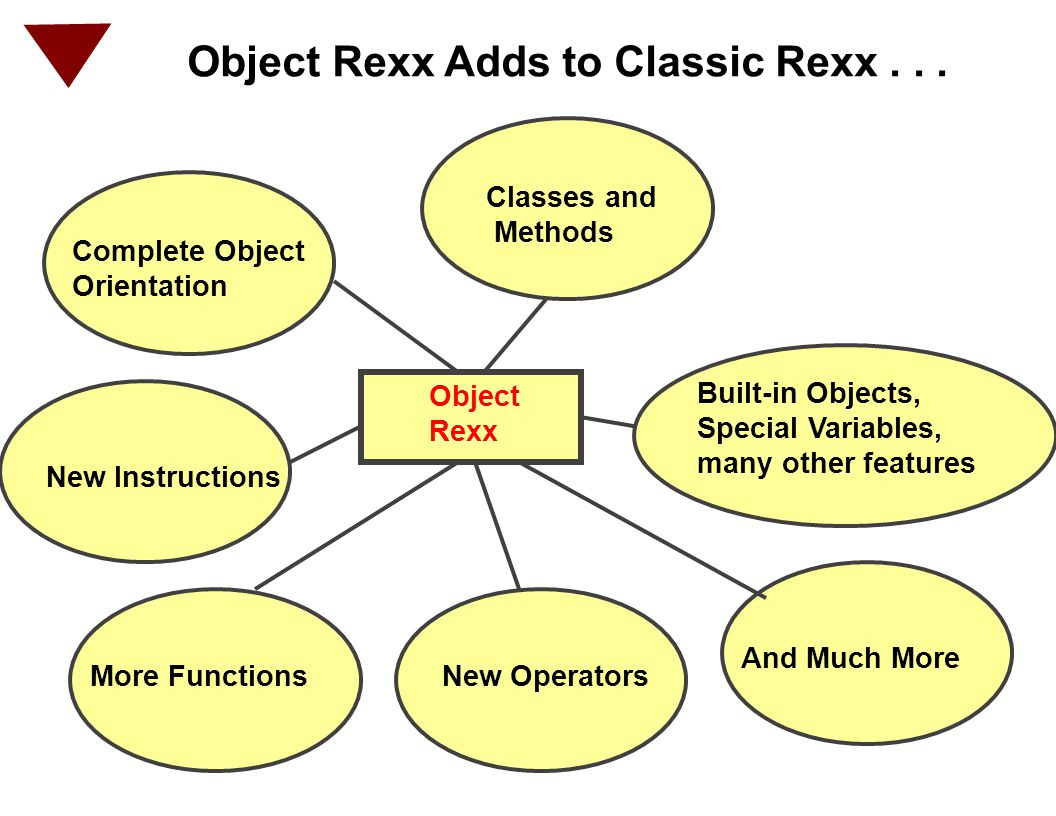 NetRexx A Rexx-like language Brings Rexx ease of use to Java environment NetRexx scripts use Java classes Script: Classes for use by Java Applets Applications Servlets Java Beans (EJBs) Client & server side both