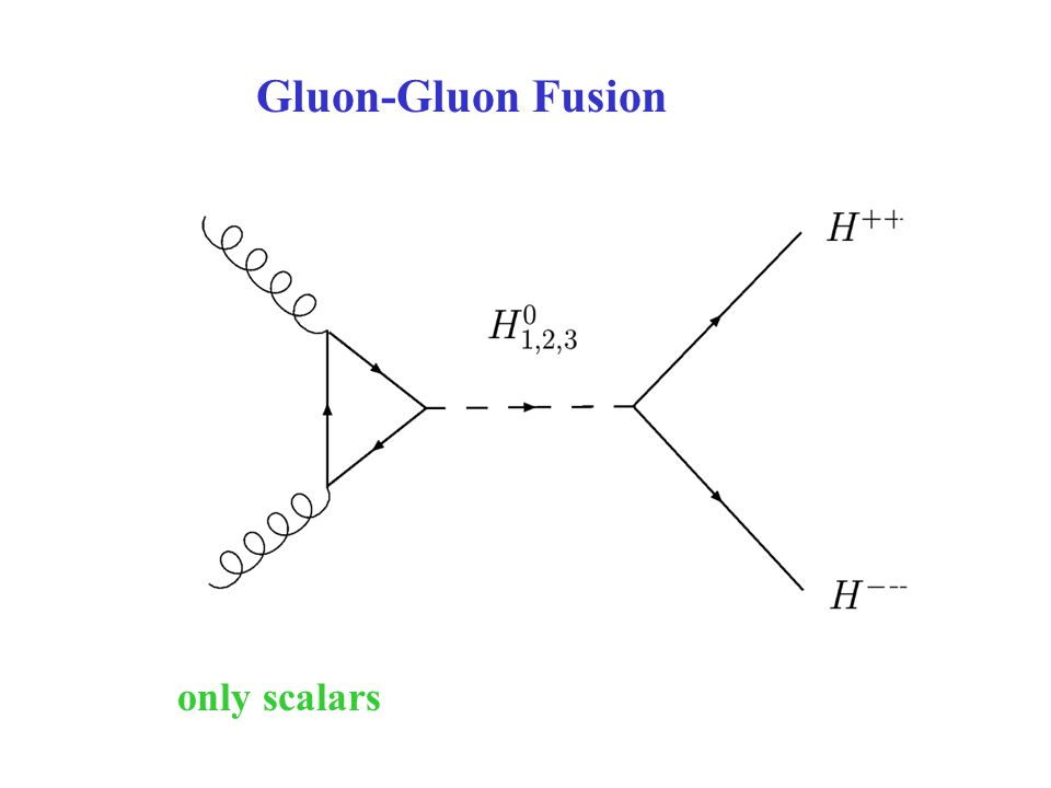 Gluon-Gluon Fusion only scalars