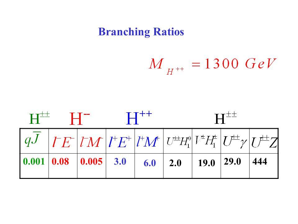0.0010.080.005 3.0 6.0 2.0 19.0 29.0444 Branching Ratios