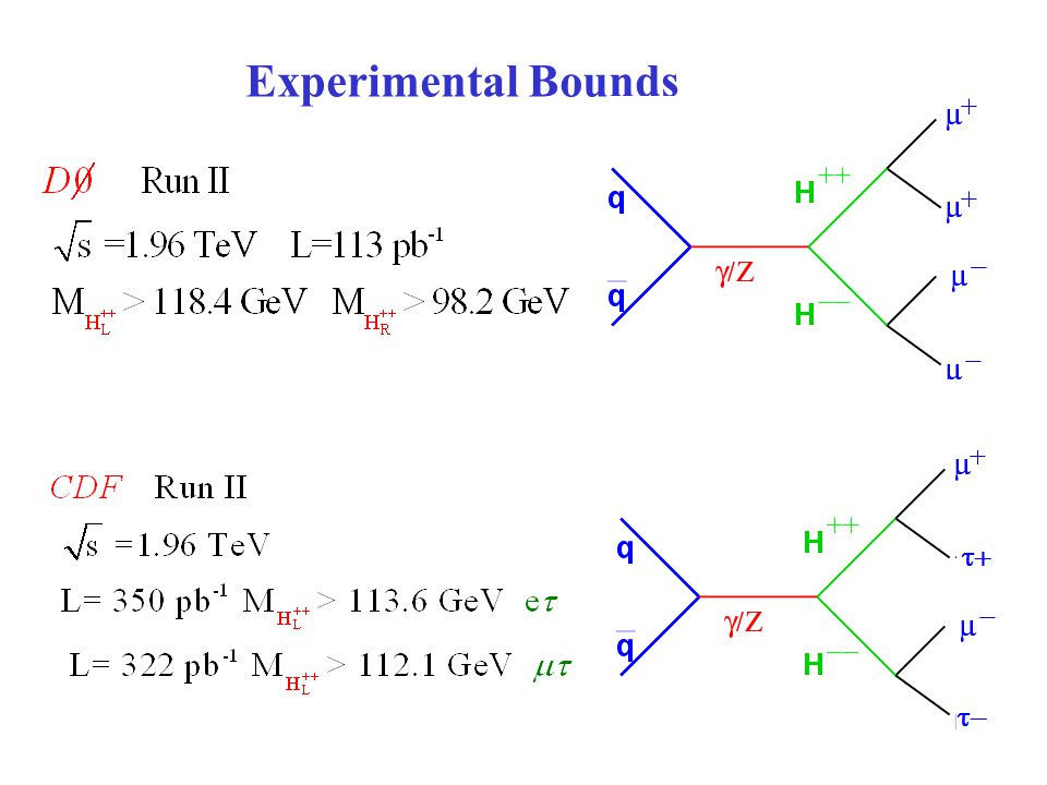 SU(3) c x SU(3) L x U(1) N SM chiral extension Solve family's replication problem Colors anomaly cancelation Seesaw mechanism Charge Operator