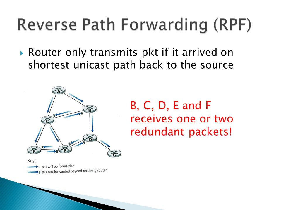 Router only transmits pkt if it arrived on shortest unicast path back to the source B, C, D, E and F receives one or two redundant packets!