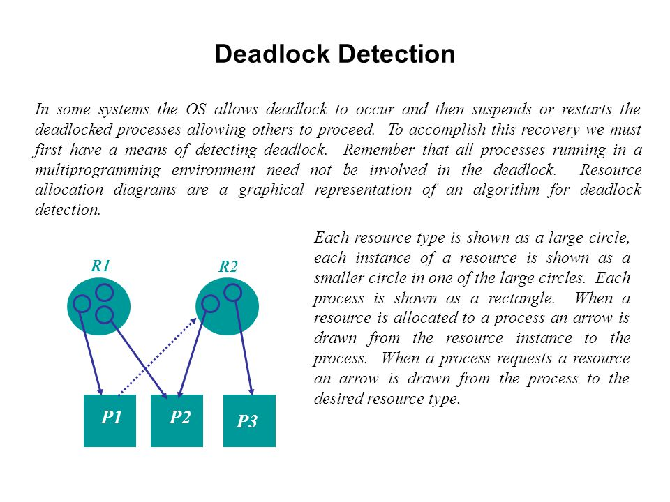 Deadlock Detection In some systems the OS allows deadlock to occur and then suspends or restarts the deadlocked processes allowing others to proceed.