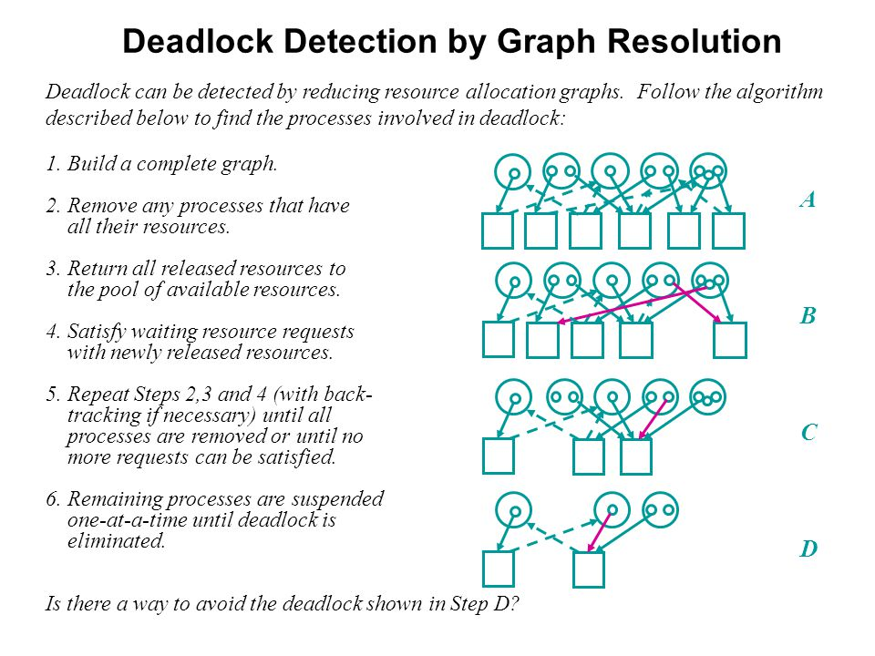 Deadlock Detection by Graph Resolution Deadlock can be detected by reducing resource allocation graphs.
