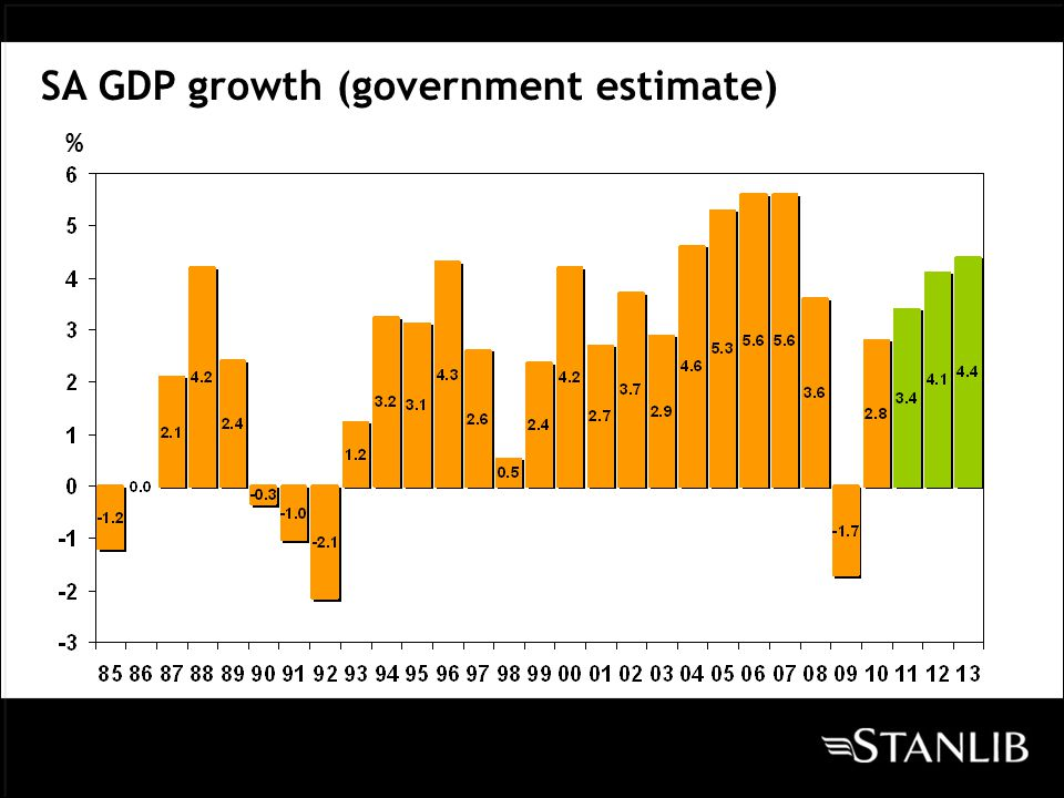 % Fixed Investment Growth (government estimate)