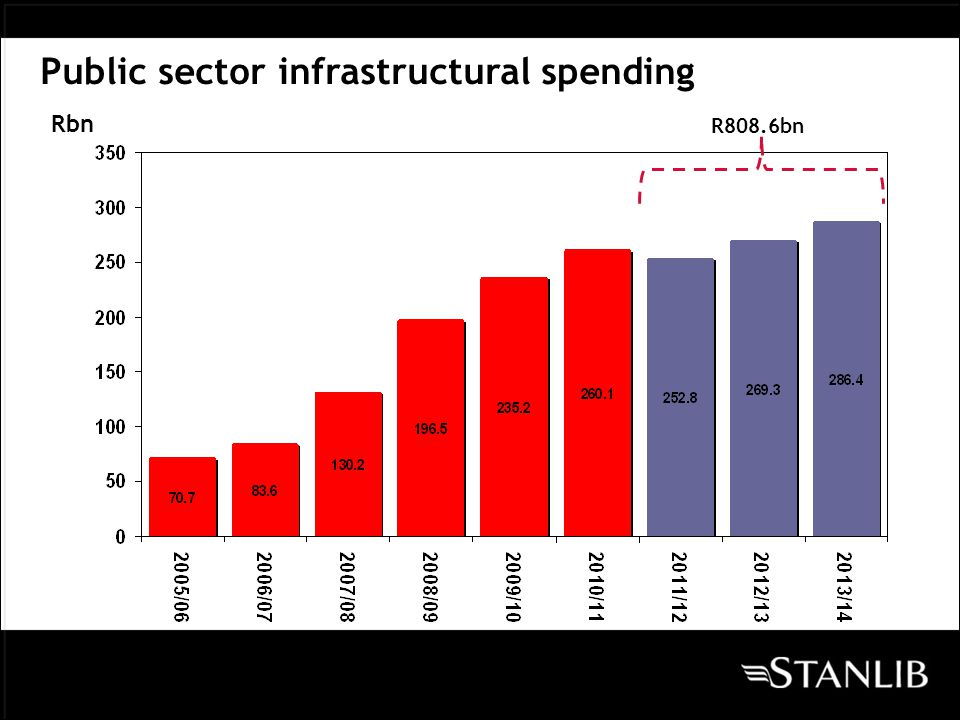 Public sector infrastructural spending Rbn R808.6bn