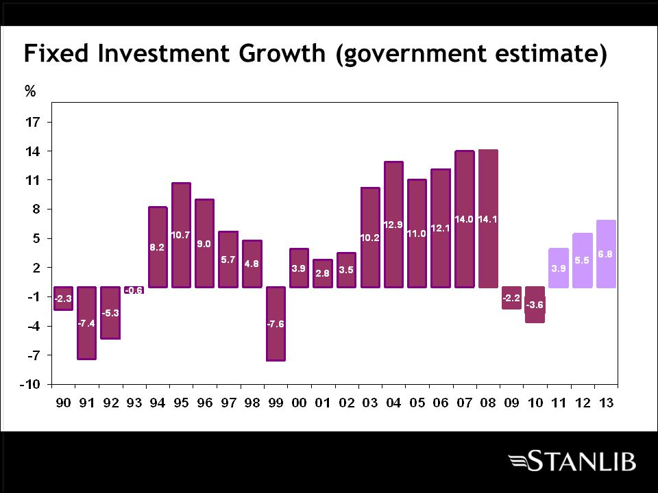 % of GDP Current account (government estimate)