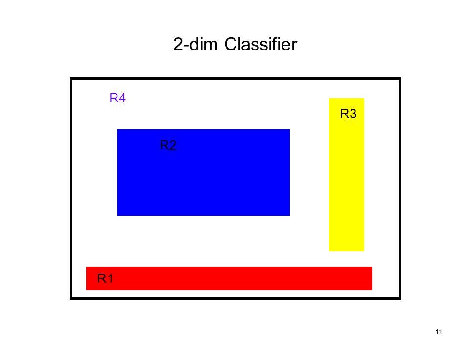 11 R1 R2 R3 R4 2-dim Classifier