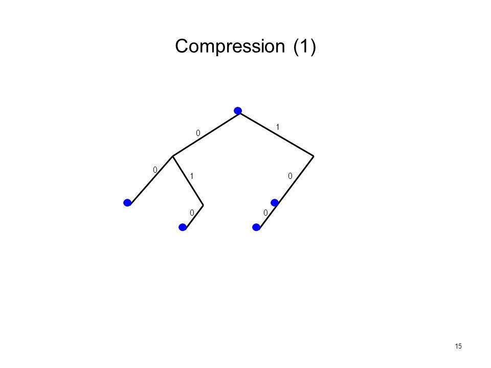15 Compression (1) 0 0 1 10 00