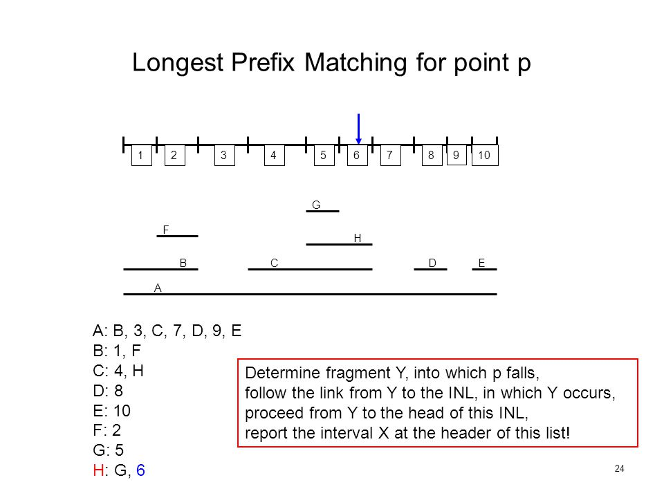 24 Longest Prefix Matching for point p 18923456710 A F B G H CDE Determine fragment Y, into which p falls, follow the link from Y to the INL, in which Y occurs, proceed from Y to the head of this INL, report the interval X at the header of this list.
