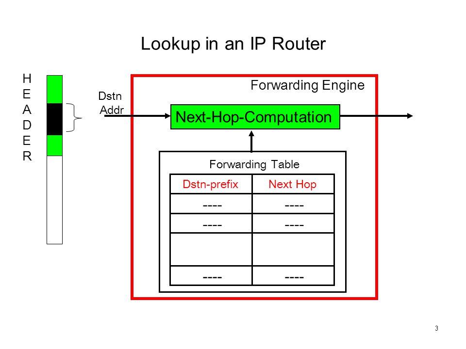 3 Dstn Addr ---- Dstn-prefixNext Hop Forwarding Table Forwarding Engine HEADERHEADER Lookup in an IP Router Next-Hop-Computation