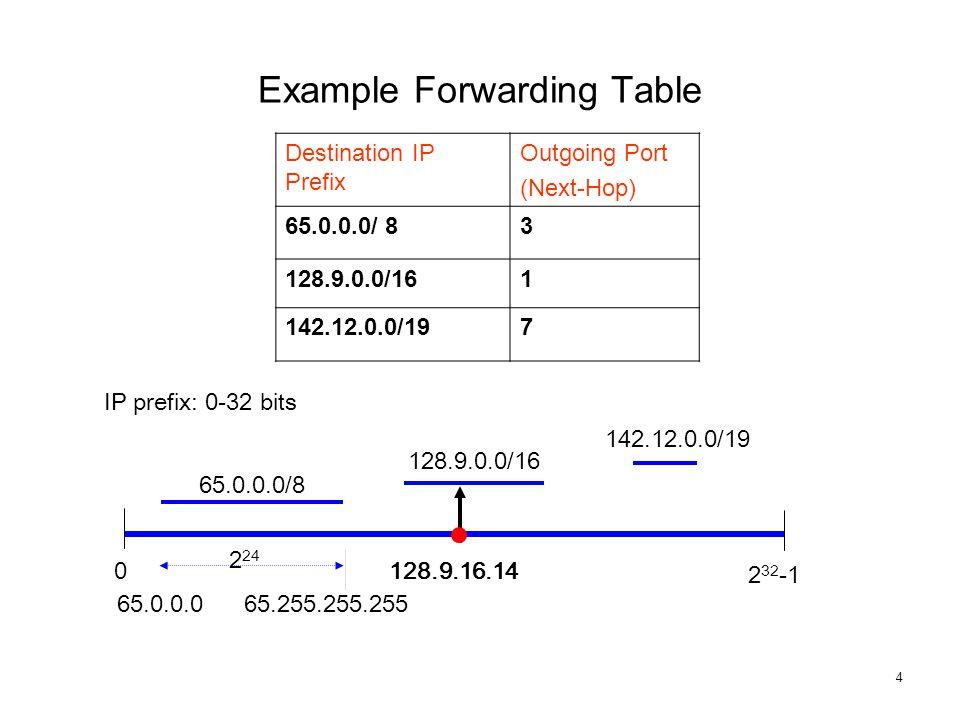 4 0 2 24 2 32 -1 128.9.0.0/16 65.0.0.0 142.12.0.0/19 65.0.0.0/8 65.255.255.255 Destination IP Prefix Outgoing Port (Next-Hop) 65.0.0.0/ 83 128.9.0.0/161 142.12.0.0/197 IP prefix: 0-32 bits 128.9.16.14 Example Forwarding Table