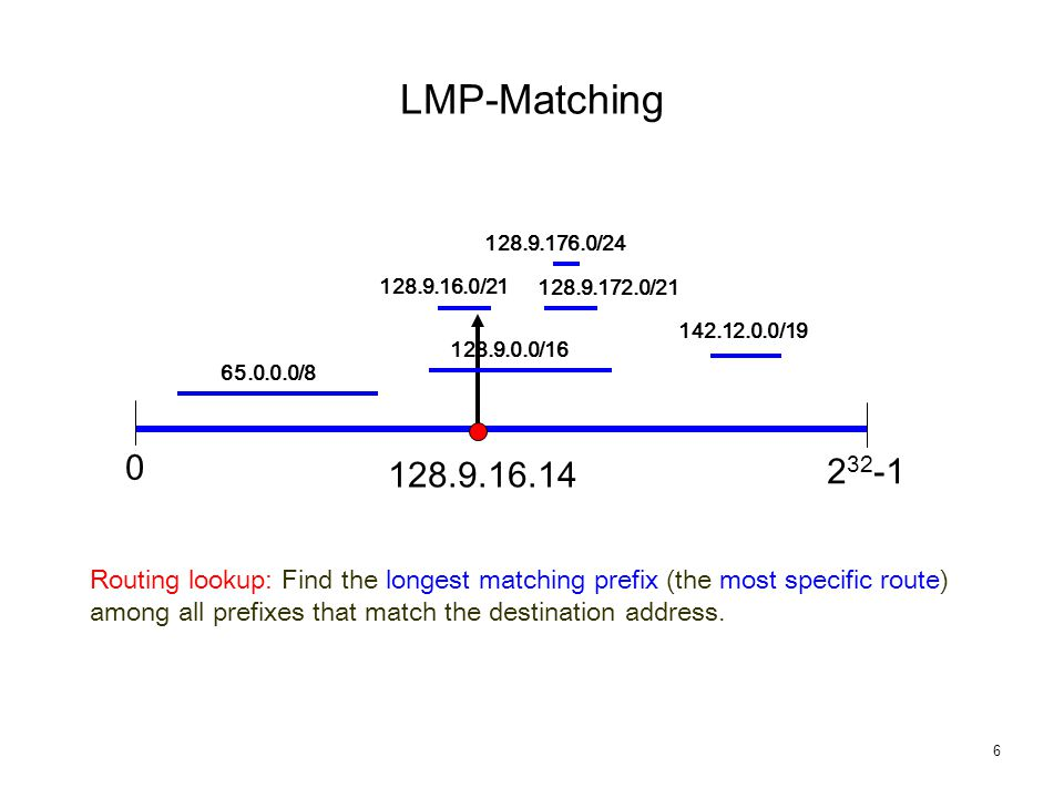6 128.9.16.0/21 128.9.172.0/21 128.9.176.0/24 Routing lookup: Find the longest matching prefix (the most specific route) among all prefixes that match the destination address.