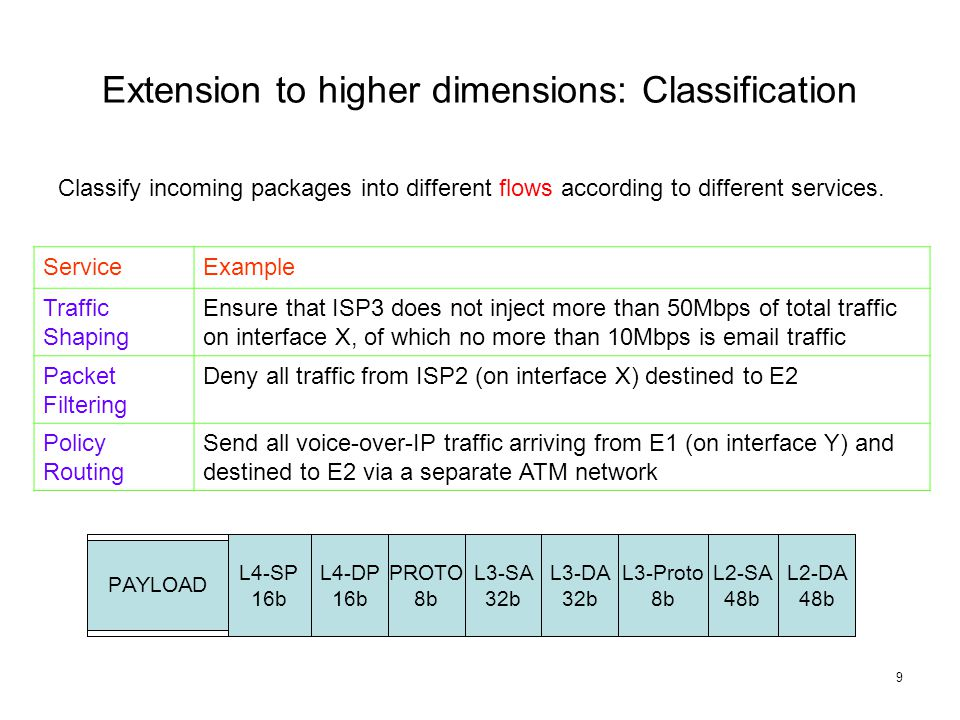 9 Extension to higher dimensions: Classification Classify incoming packages into different flows according to different services.