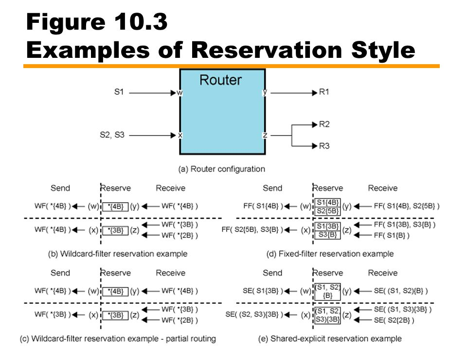 Figure 10.3 Examples of Reservation Style
