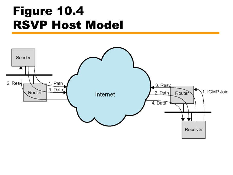 Figure 10.4 RSVP Host Model