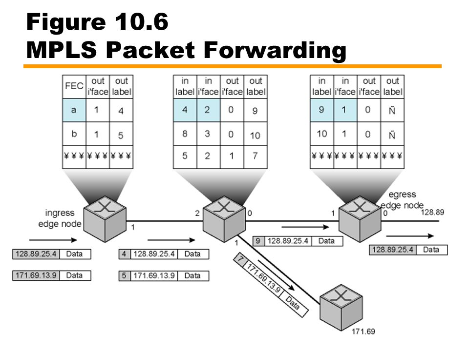 Figure 10.6 MPLS Packet Forwarding