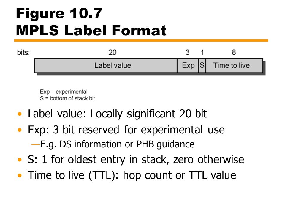 Figure 10.7 MPLS Label Format Label value: Locally significant 20 bit Exp: 3 bit reserved for experimental use —E.g. DS information or PHB guidance S:
