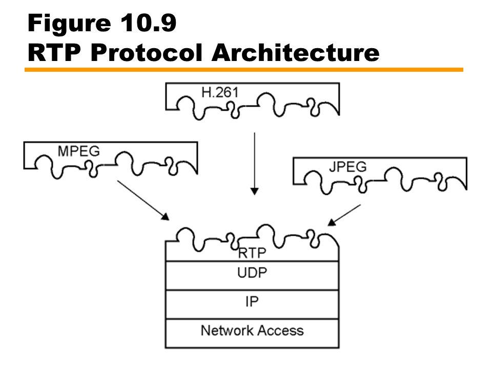Figure 10.9 RTP Protocol Architecture