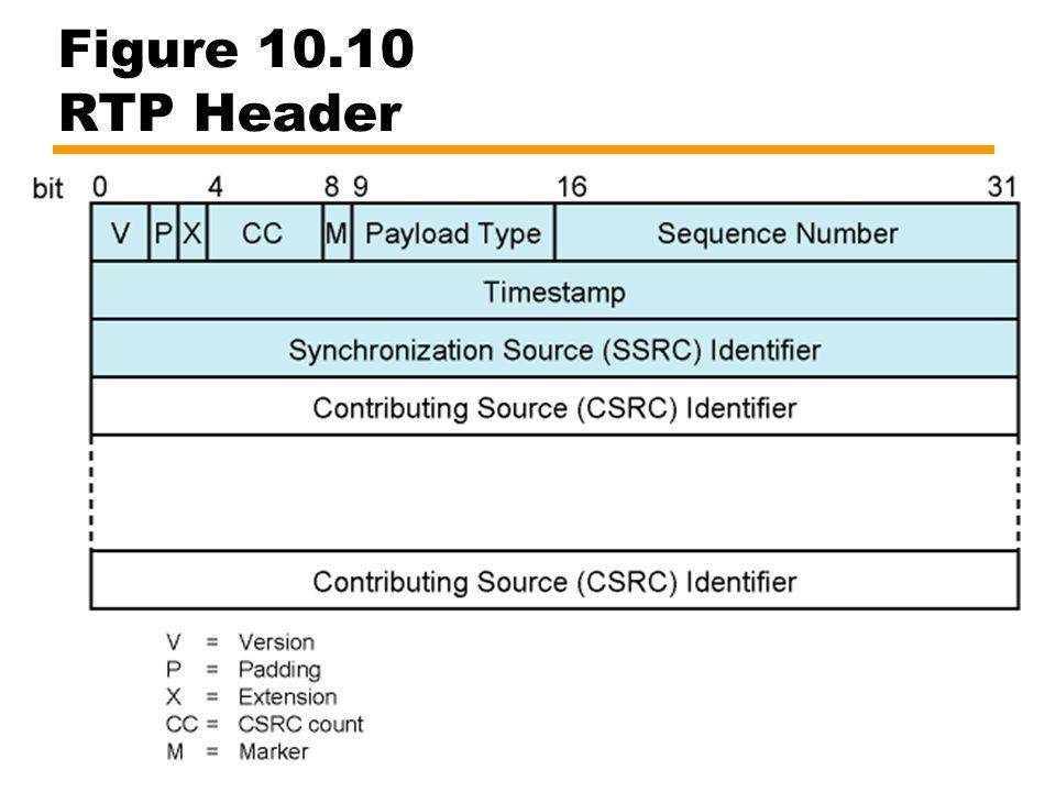 Figure 10.10 RTP Header