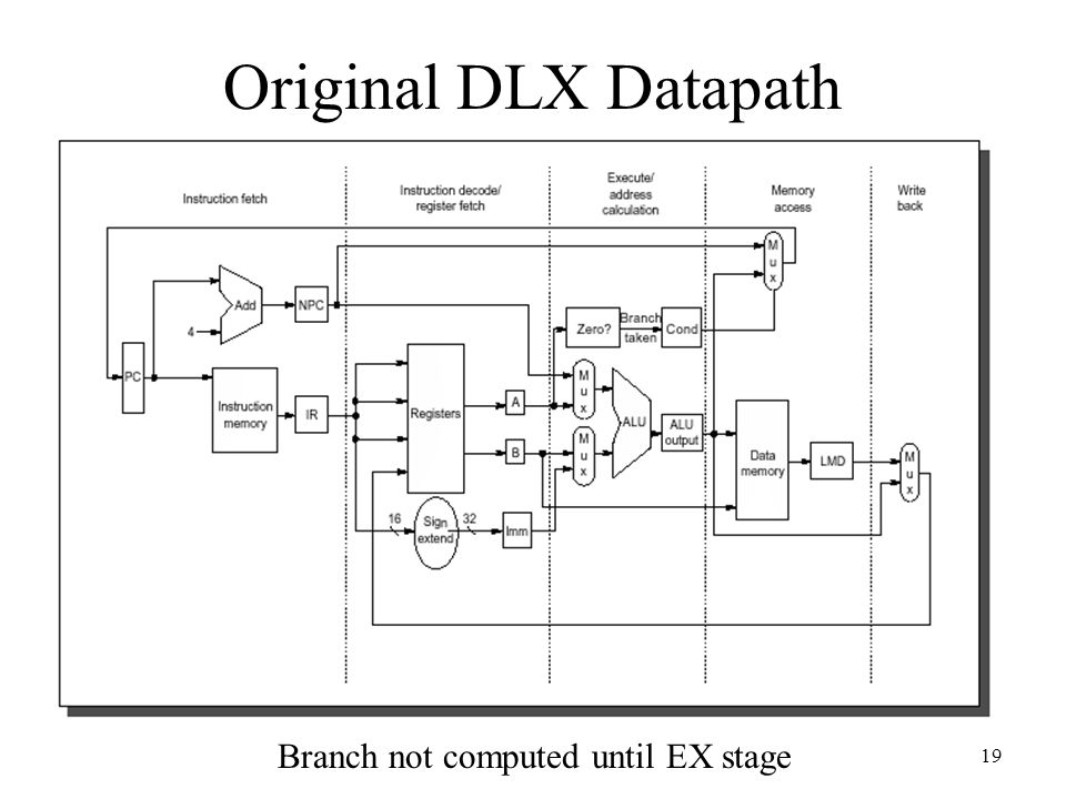 19 Original DLX Datapath Branch not computed until EX stage