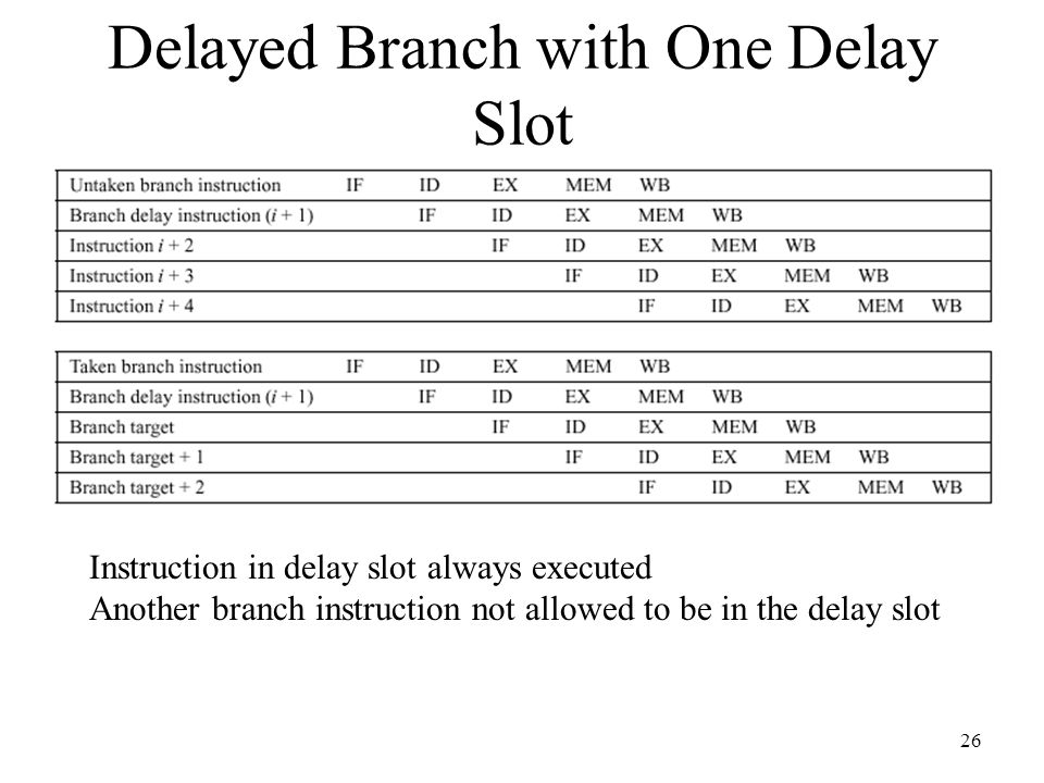 26 Delayed Branch with One Delay Slot Instruction in delay slot always executed Another branch instruction not allowed to be in the delay slot