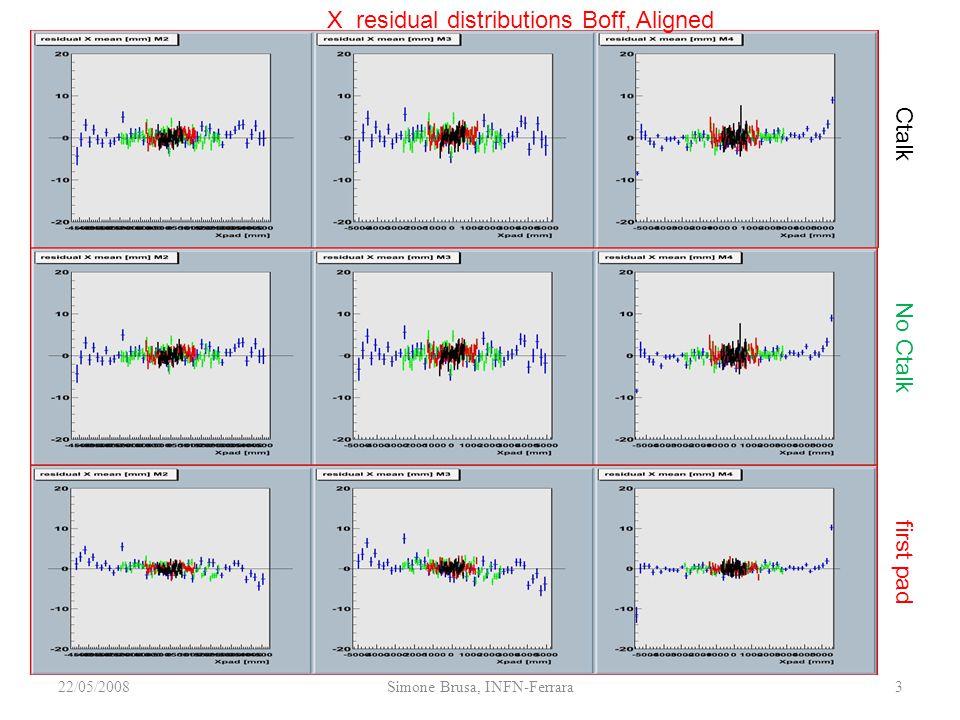 22/05/2008Simone Brusa, INFN-Ferrara3 X residual distributions Boff, Aligned No Ctalk first pad Ctalk