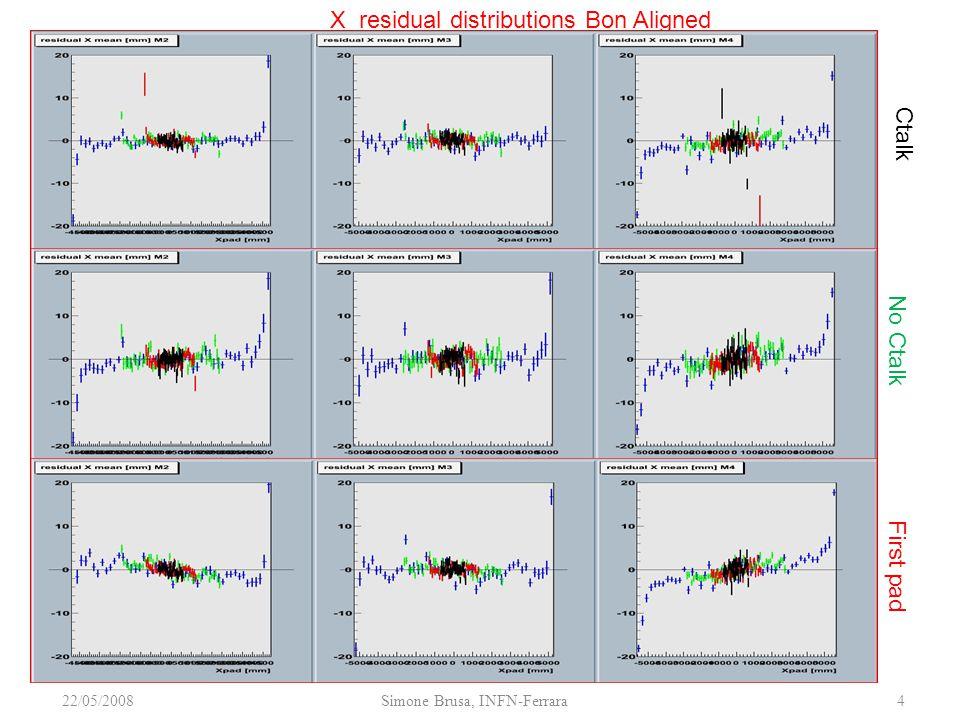22/05/2008Simone Brusa, INFN-Ferrara4 X residual distributions Bon Aligned Ctalk No Ctalk First pad