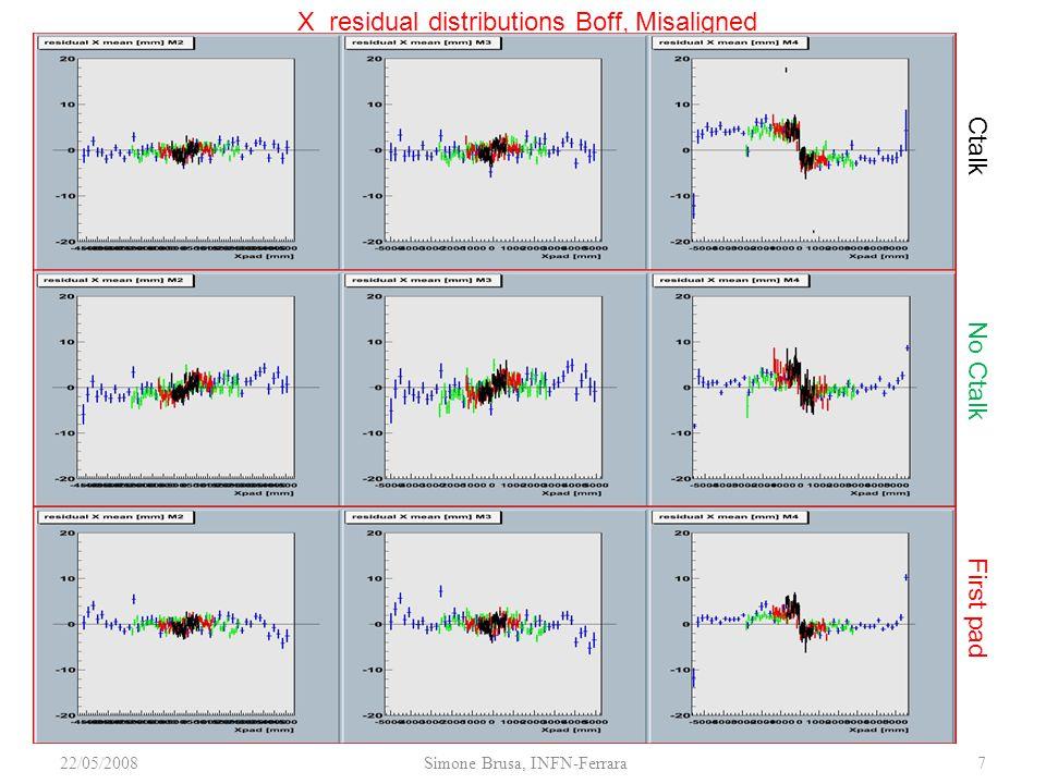 22/05/2008Simone Brusa, INFN-Ferrara7 X residual distributions Boff, Misaligned Ctalk No Ctalk First pad