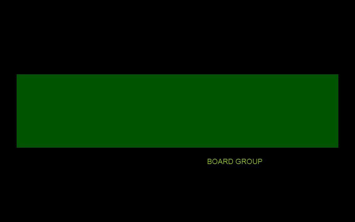 BOARD GROUP