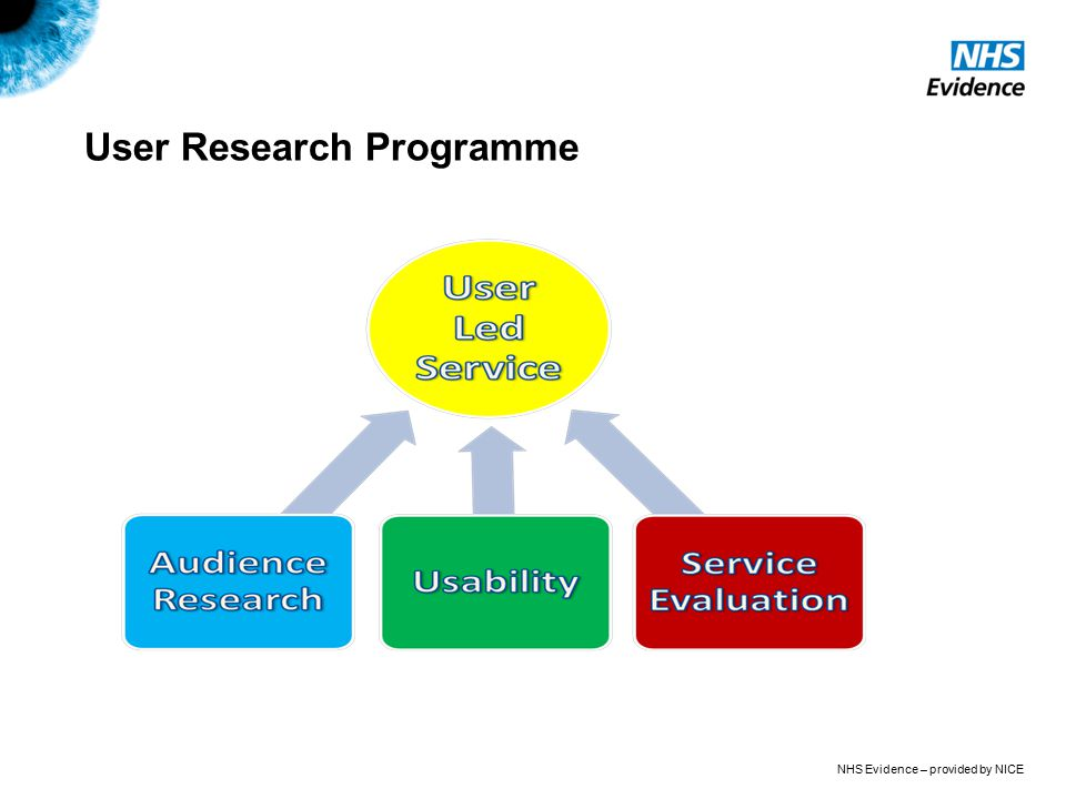 NHS Evidence – provided by NICE User Research Programme