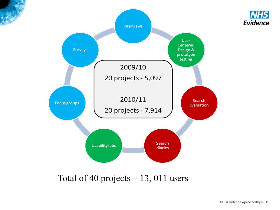 Total of 40 projects – 13, 011 users