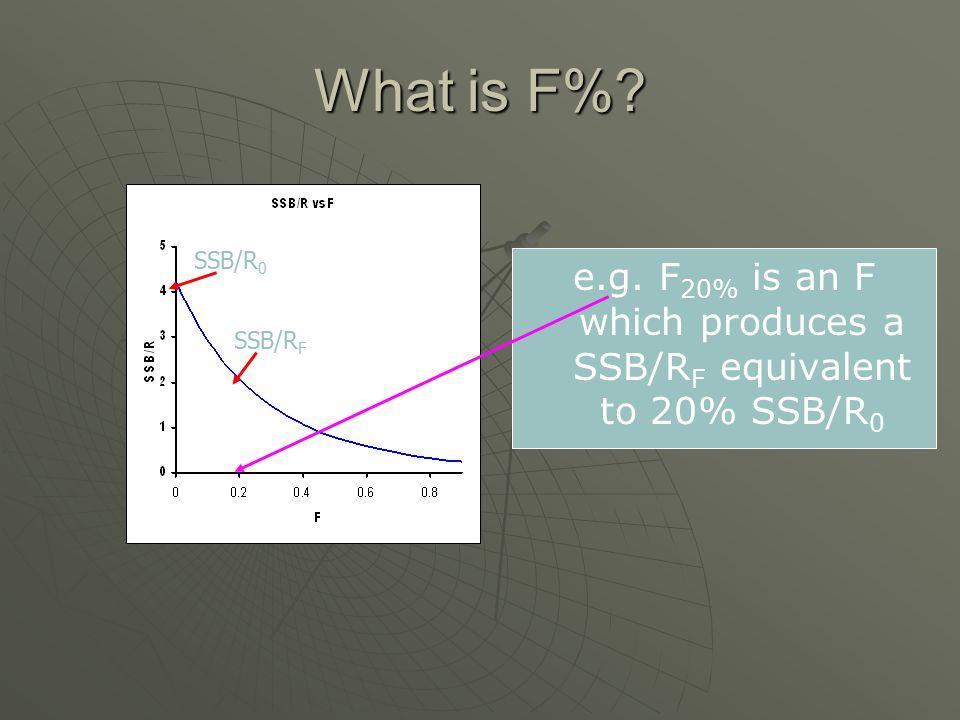 What is F% SSB/R 0 SSB/R F e.g. F 20% is an F which produces a SSB/R F equivalent to 20% SSB/R 0