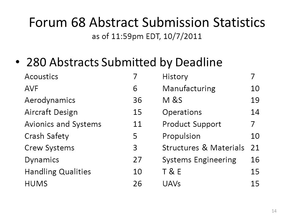 Forum 68 Abstract Submission Statistics as of 11:59pm EDT, 10/7/2011 280 Abstracts Submitted by Deadline Acoustics7History7 AVF6Manufacturing10 Aerodynamics36M &S19 Aircraft Design15Operations14 Avionics and Systems11Product Support7 Crash Safety5Propulsion10 Crew Systems3Structures & Materials21 Dynamics27Systems Engineering16 Handling Qualities10T & E15 HUMS26UAVs15 14