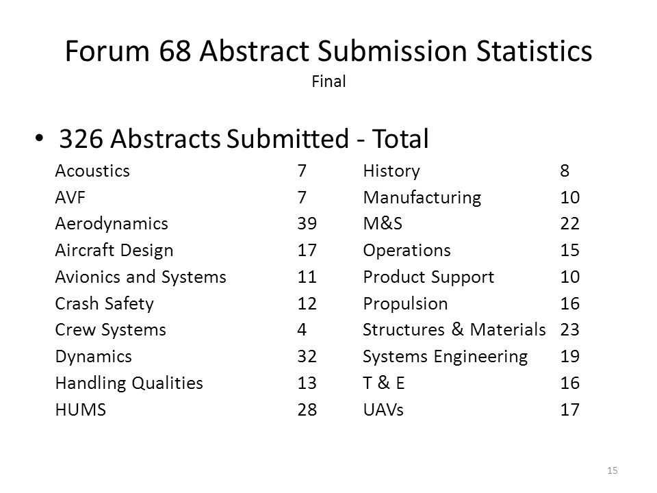 Forum 68 Abstract Submission Statistics Final 326 Abstracts Submitted - Total Acoustics7History8 AVF7Manufacturing10 Aerodynamics39M&S22 Aircraft Design17Operations15 Avionics and Systems11Product Support10 Crash Safety12Propulsion16 Crew Systems4Structures & Materials23 Dynamics32Systems Engineering19 Handling Qualities13T & E16 HUMS28UAVs17 15