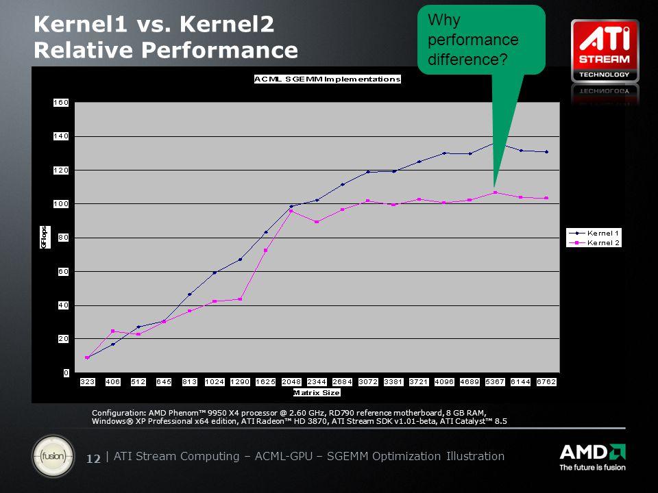 | ATI Stream Computing Update | Confidential 12 | ATI Stream Computing – ACML-GPU – SGEMM Optimization Illustration Kernel1 vs. Kernel2 Relative Perfo