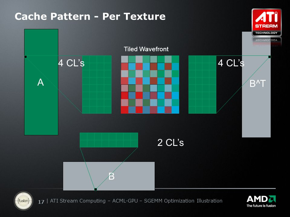   ATI Stream Computing Update   Confidential 17   ATI Stream Computing – ACML-GPU – SGEMM Optimization Illustration Cache Pattern - Per Texture Tiled Wavefront A B 4 CL's B^T 2 CL's 4 CL's