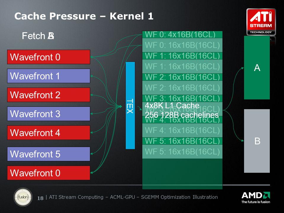   ATI Stream Computing Update   Confidential 18   ATI Stream Computing – ACML-GPU – SGEMM Optimization Illustration Fetch A Cache Pressure – Kernel 1 Wavefront 0 Wavefront 1 Wavefront 2 Wavefront 3 Wavefront 4 Wavefront 5 TEX A B WF 0: 4x16B(16CL) WF 0: 16x16B(16CL) Fetch B Wavefront 0 WF 1: 16x16B(16CL) WF 2: 16x16B(16CL) WF 3: 16x16B(16CL) WF 4: 16x16B(16CL) WF 5: 16x16B(16CL) 4x8K L1 Cache 256 128B cachelines