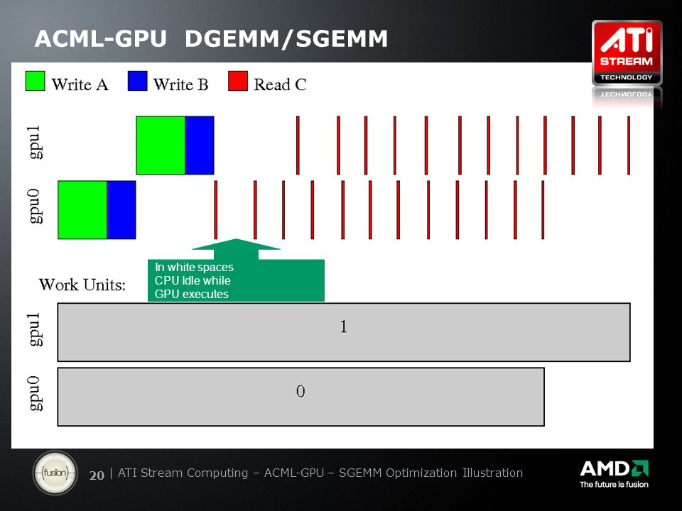 | ATI Stream Computing Update | Confidential 20 | ATI Stream Computing – ACML-GPU – SGEMM Optimization Illustration ACML-GPU DGEMM/SGEMM In white spaces CPU Idle while GPU executes